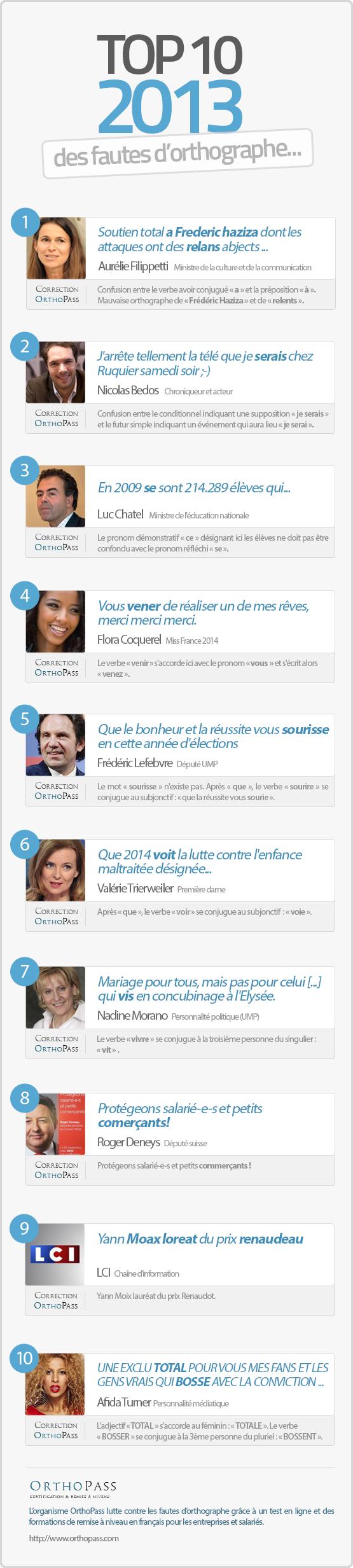 TOP 10 des fautes d'orthographe 2013 des personnalités